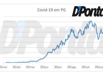 Exclusivo Média Móvel: Número de casos de Covid-19 em PG tem queda de 9% nas duas últimas semanas