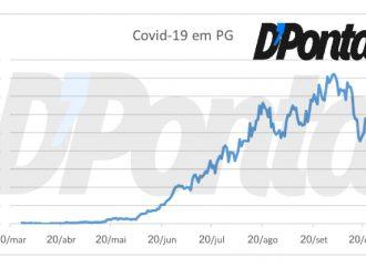Exclusivo Média Móvel: Números de casos de Covid-19 volta a crescer em PG